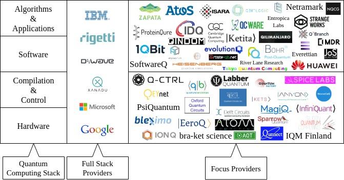Review of the Cirq Quantum Software Framework | Quantum