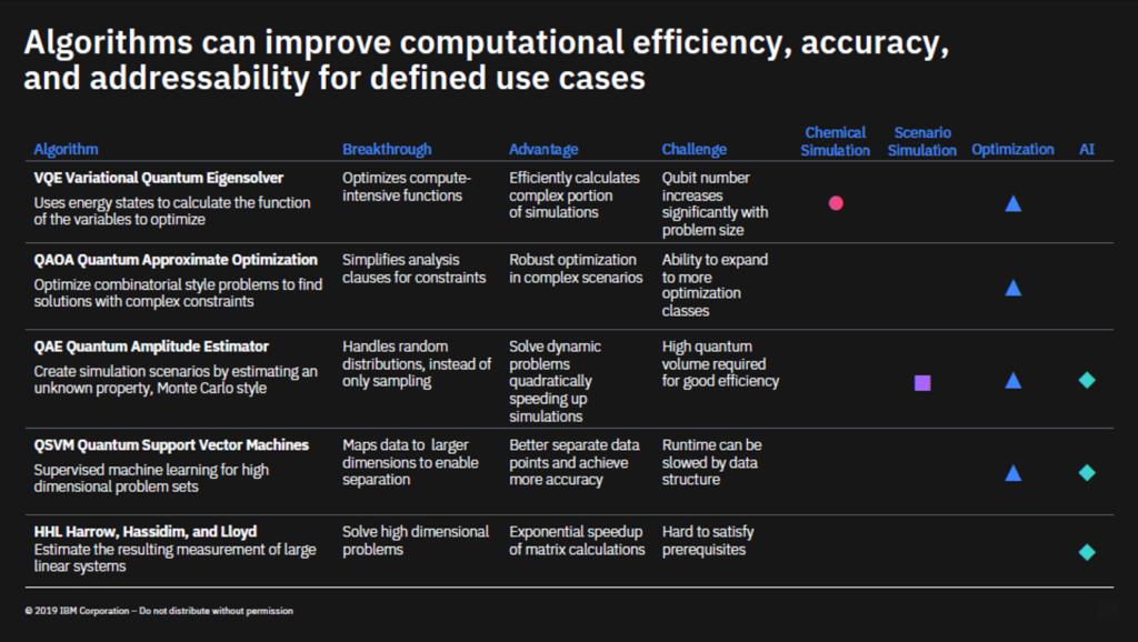 A Quantum Computing Use Case Roadmap from IBM   Quantum